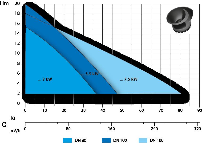 campo prestazione a4 7.5 kW