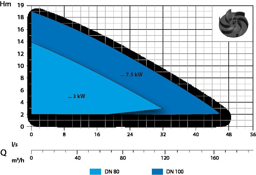 campo prestazione v4 7.5kW